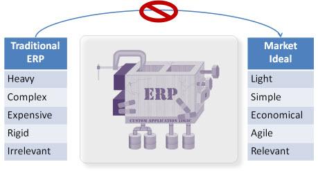 Enterprise Cloud for Finance: Leveraging Business Insight for Optimum Business Performance