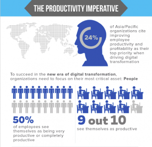 Image showing productivity imperative from infographic