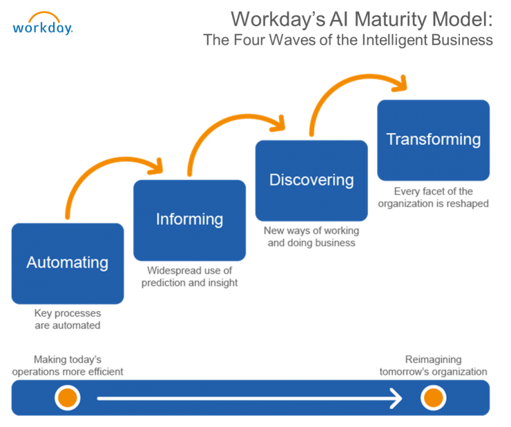 Introducing Workday S Ai Maturity Model The Four Waves Of