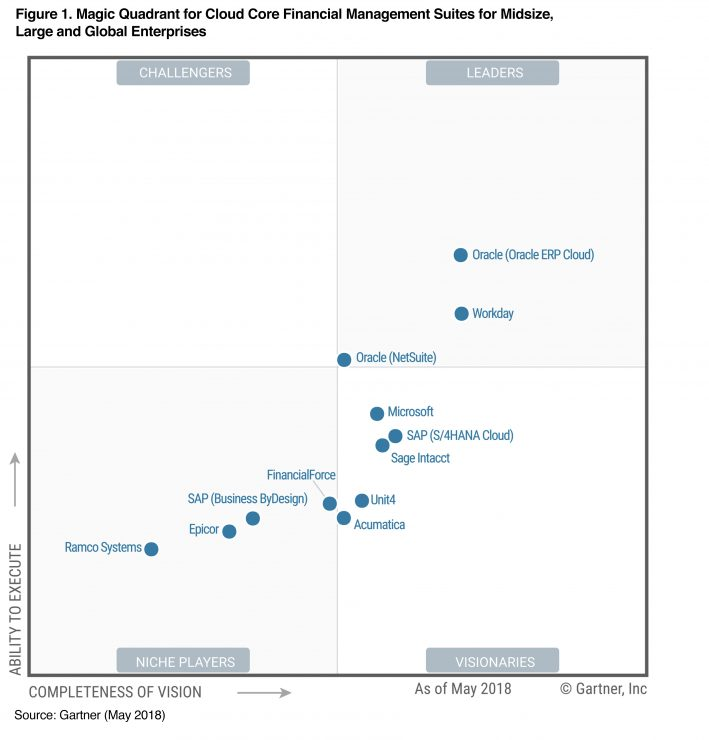 Gartner Financial Management Magic Quadrant