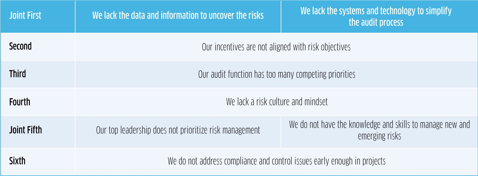 Key Barriers for Finance Leaders