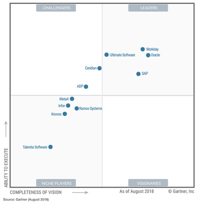 Workday Positioned As A Leader In Gartner Magic Quadrant